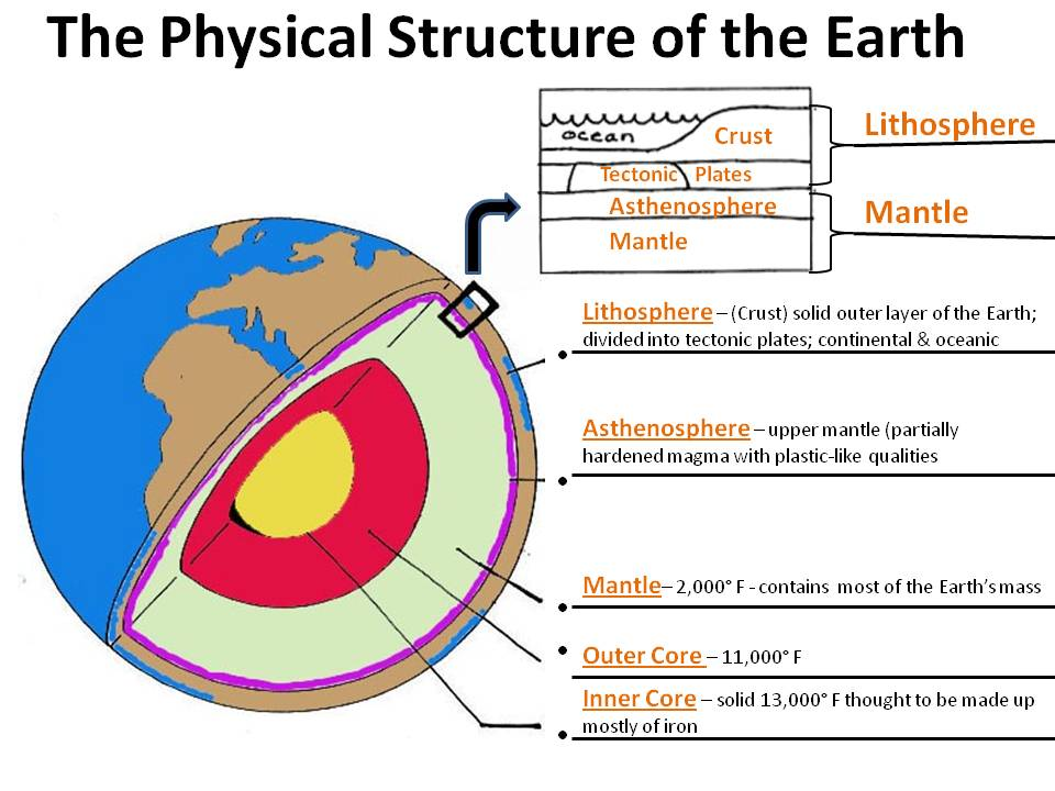 lindafoster Unit E Earth Systems Structures and Processes Plate